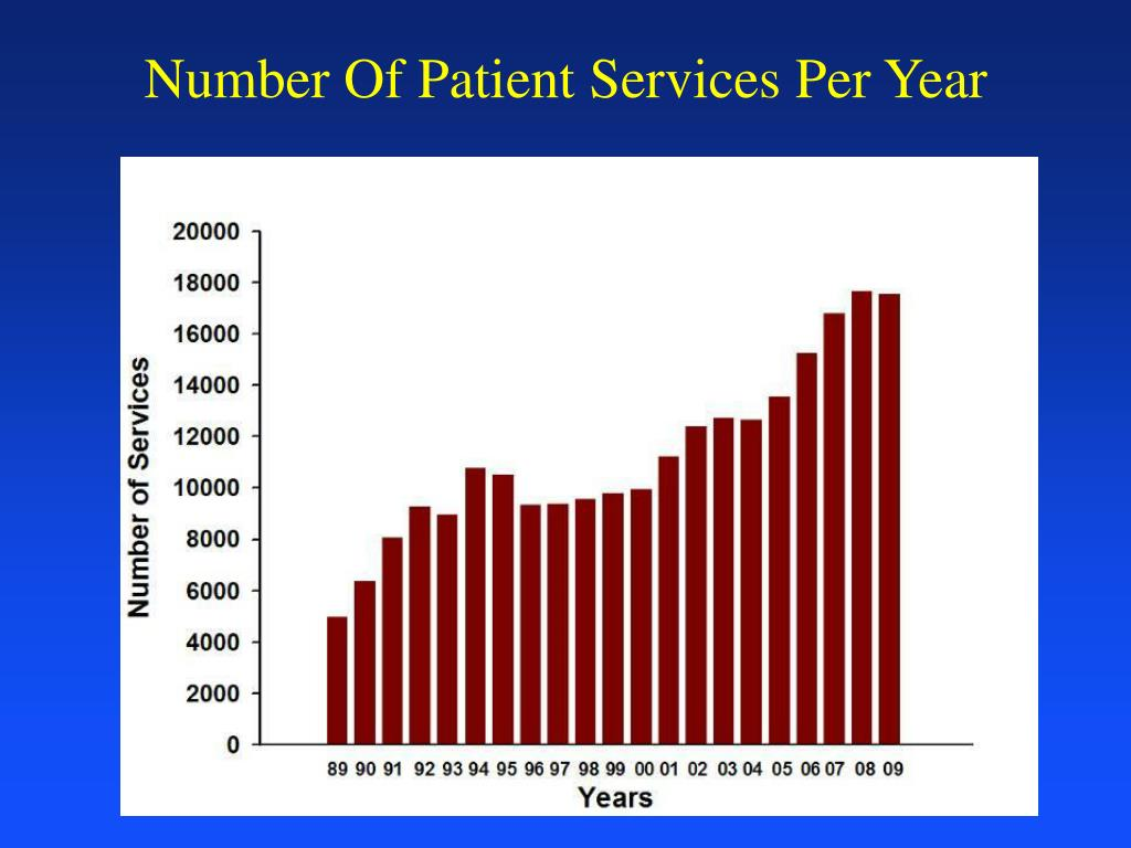 Number Of Patient Services Per Year