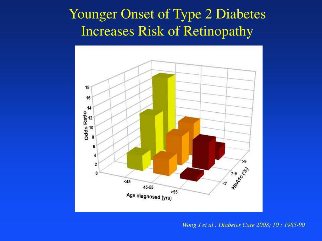 Younger Onset of Type 2 Diabetes Increases Risk of Retinopathy