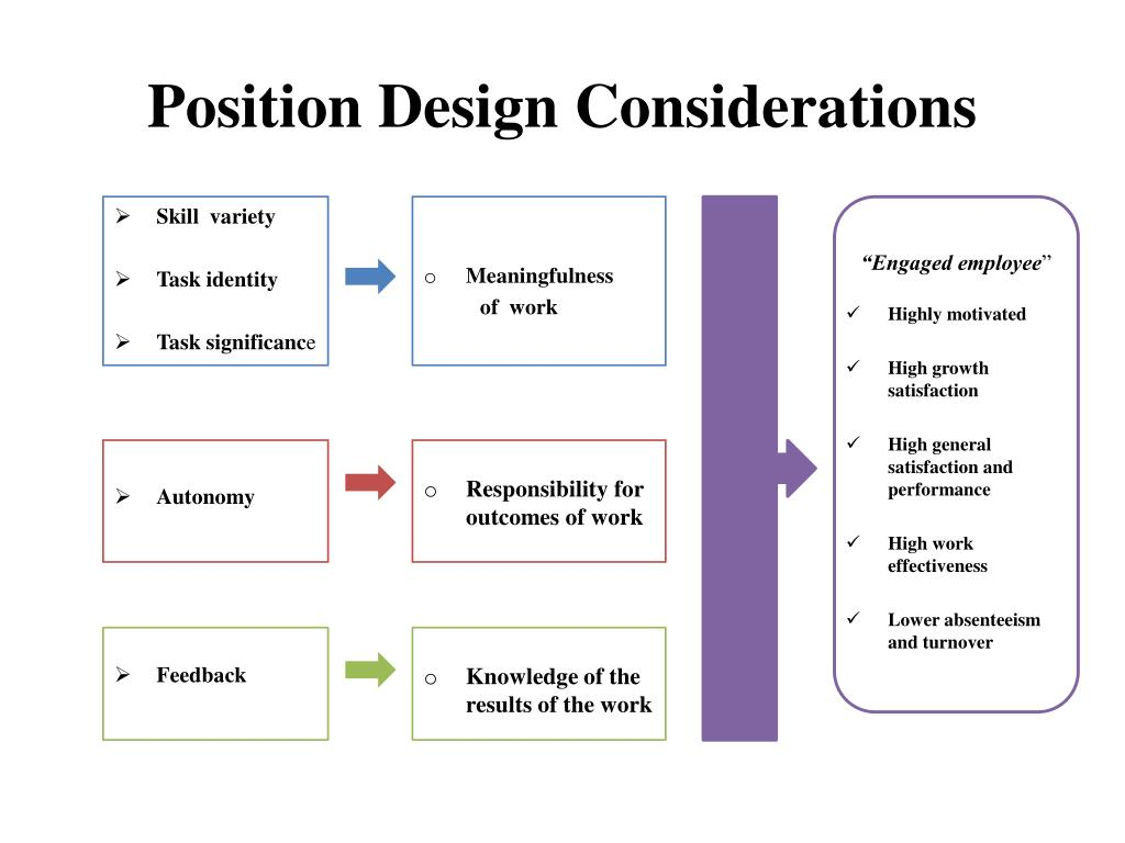 Position Design Considerations