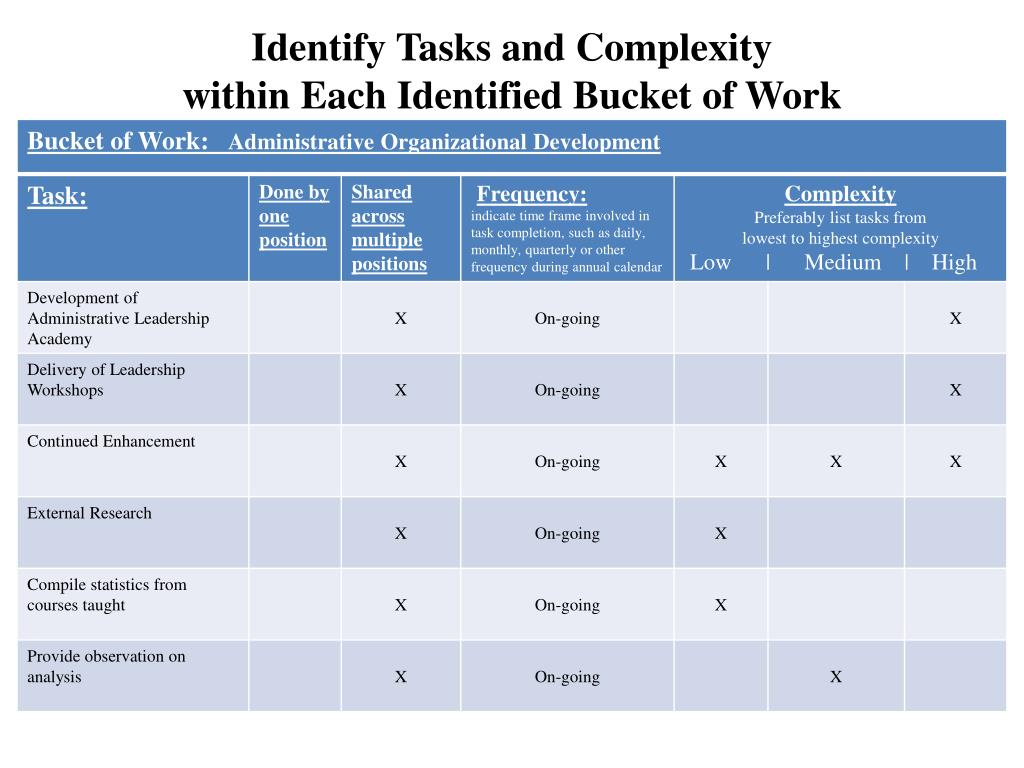 Identify Tasks and Complexity