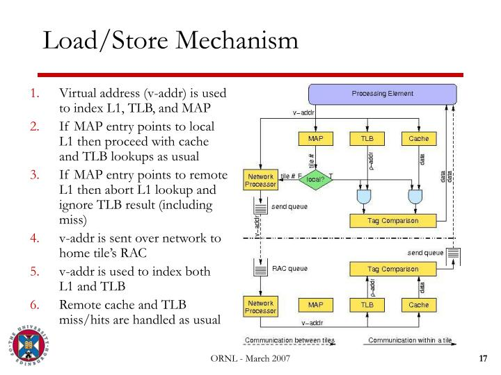 Load/Store Mechanism