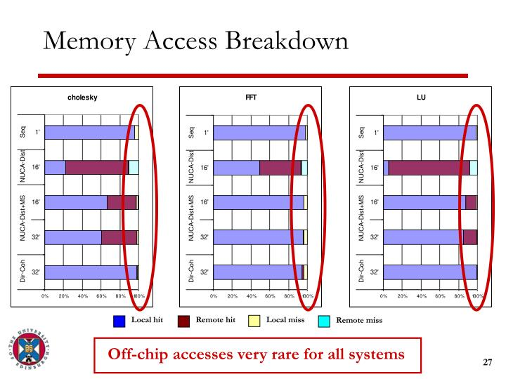 Off-chip accesses very rare for all systems