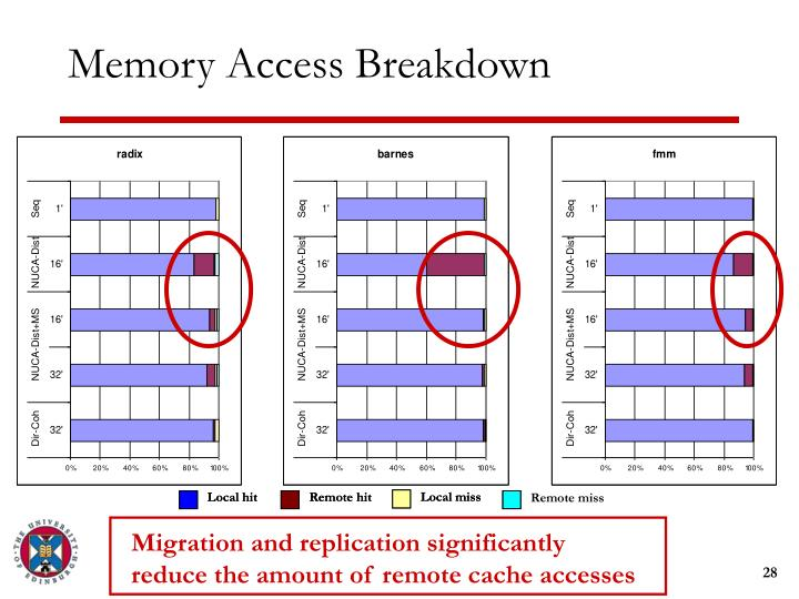 Migration and replication significantly reduce the amount of remote cache accesses