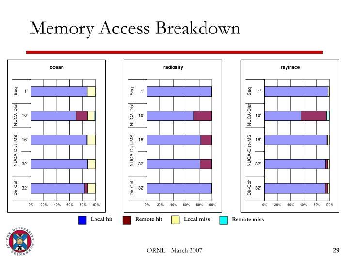 Memory Access Breakdown