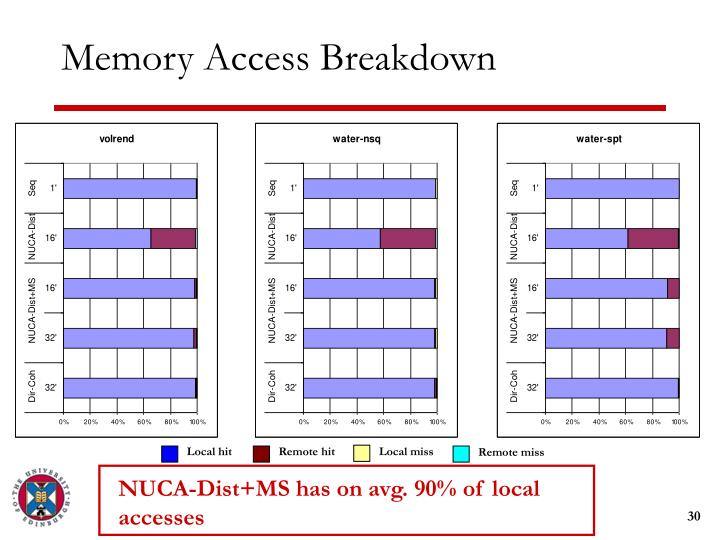 NUCA-Dist+MS has on avg. 90% of local accesses