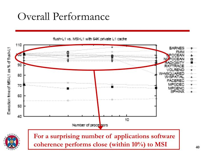 For a surprising number of applications software coherence performs close (within 10%) to MSI