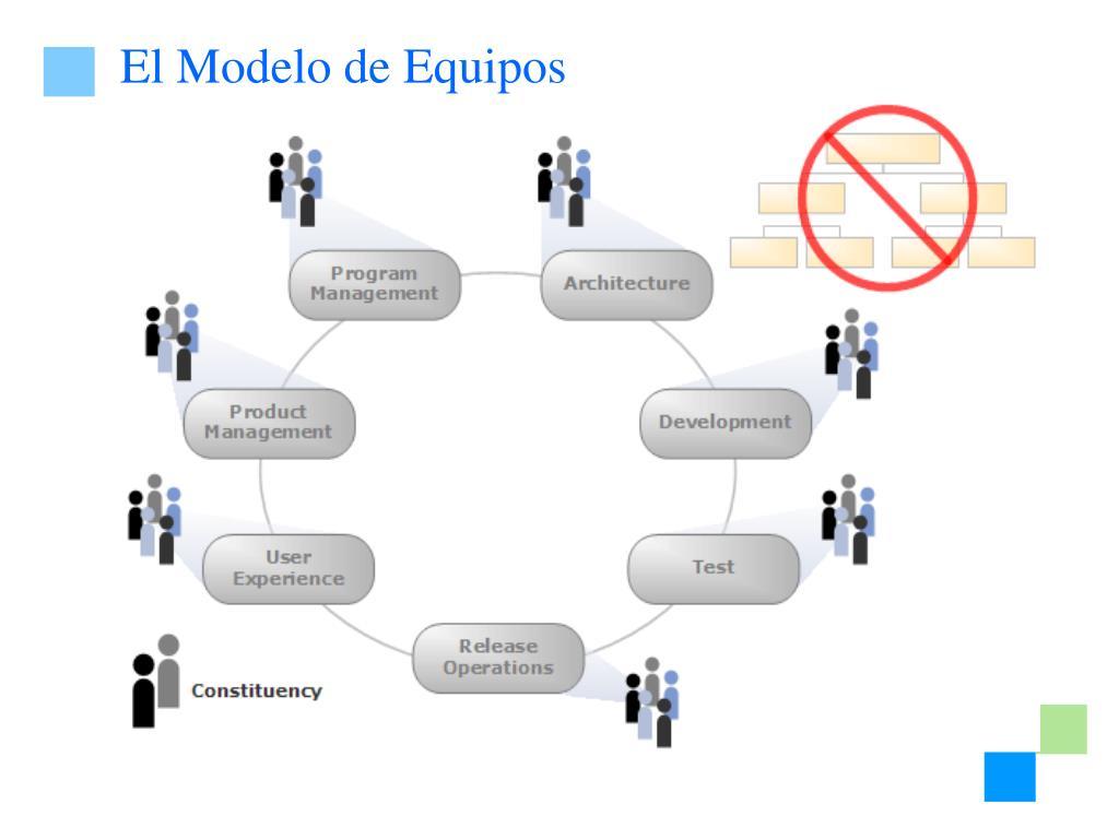El Modelo de Equipos