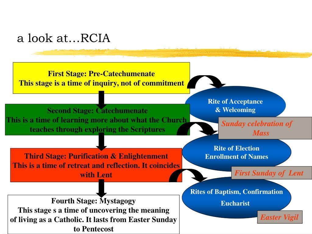 a look at…RCIA