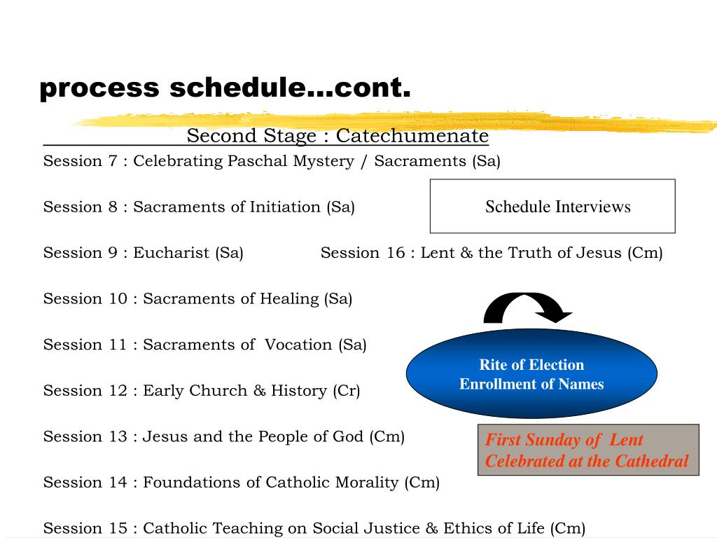 process schedule…cont.