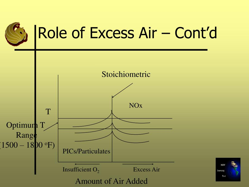 Role of Excess Air – Cont'd
