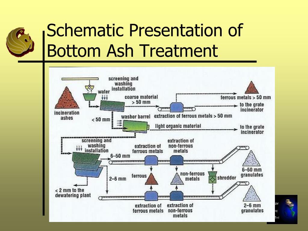 Schematic Presentation of Bottom Ash Treatment