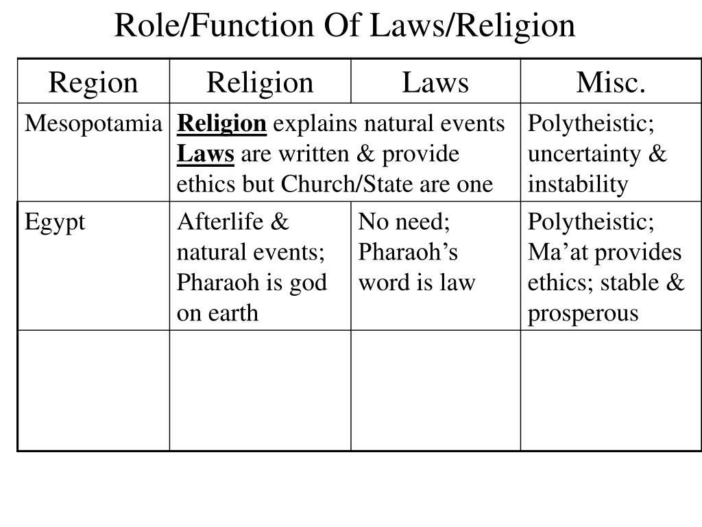 Role/Function Of Laws/Religion