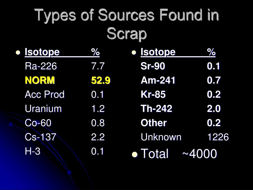 Isotope		%