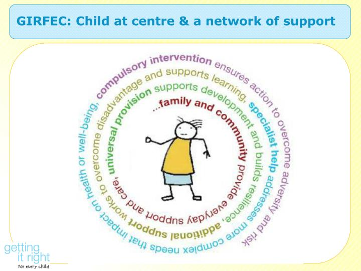 GIRFEC: Child at centre & a network of support
