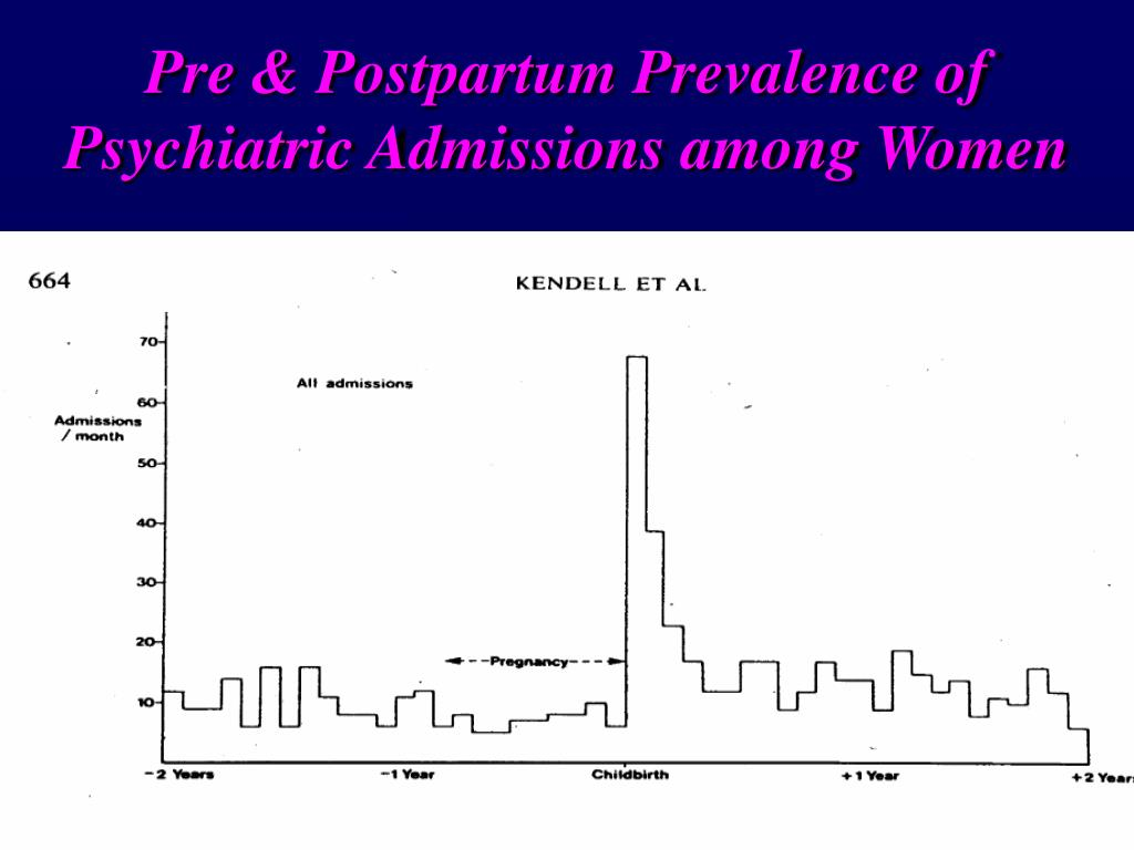 Pre & Postpartum Prevalence of Psychiatric Admissions among Women