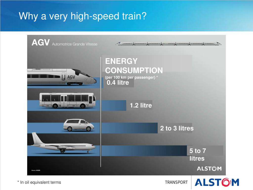 Why a very high-speed train?