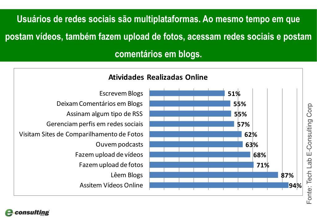 Usuários de redes sociais são multiplataformas. Ao mesmo tempo em que postam vídeos, também fazem upload de fotos, acessam redes sociais e postam comentários em blogs.