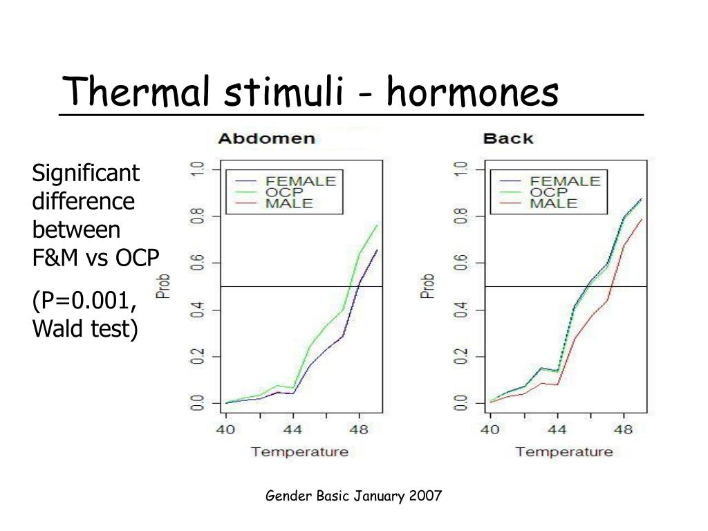 Thermal stimuli - hormones