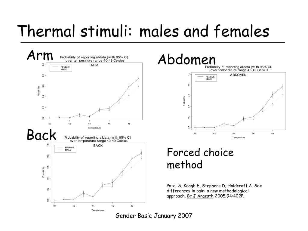 Thermal stimuli: