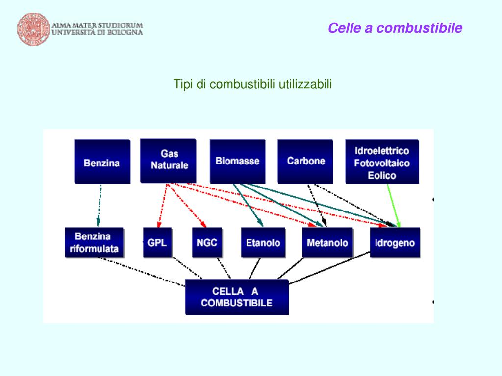 Celle a combustibile