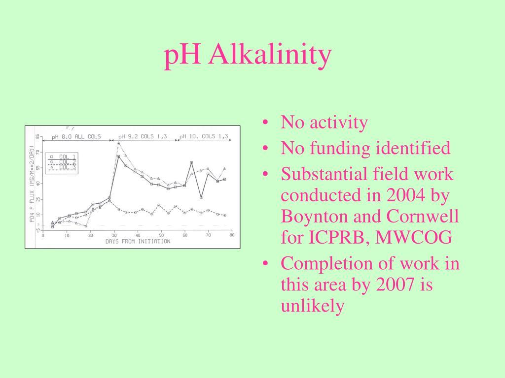 pH Alkalinity