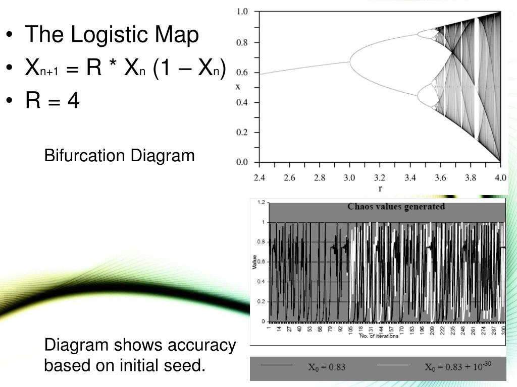 The Logistic Map