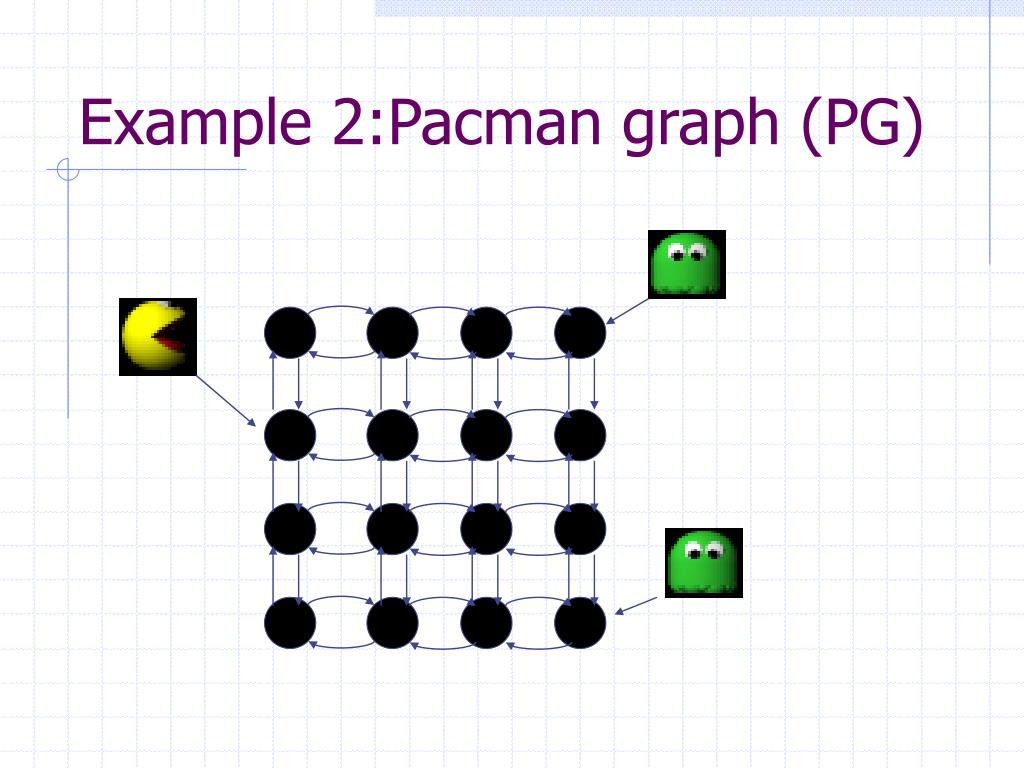 Example 2:Pacman graph (PG)