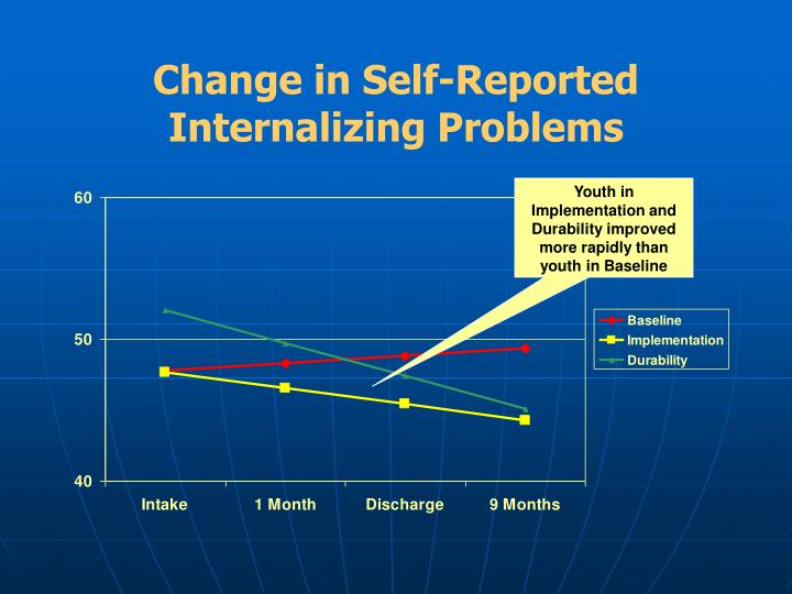 Change in Self-Reported Internalizing Problems