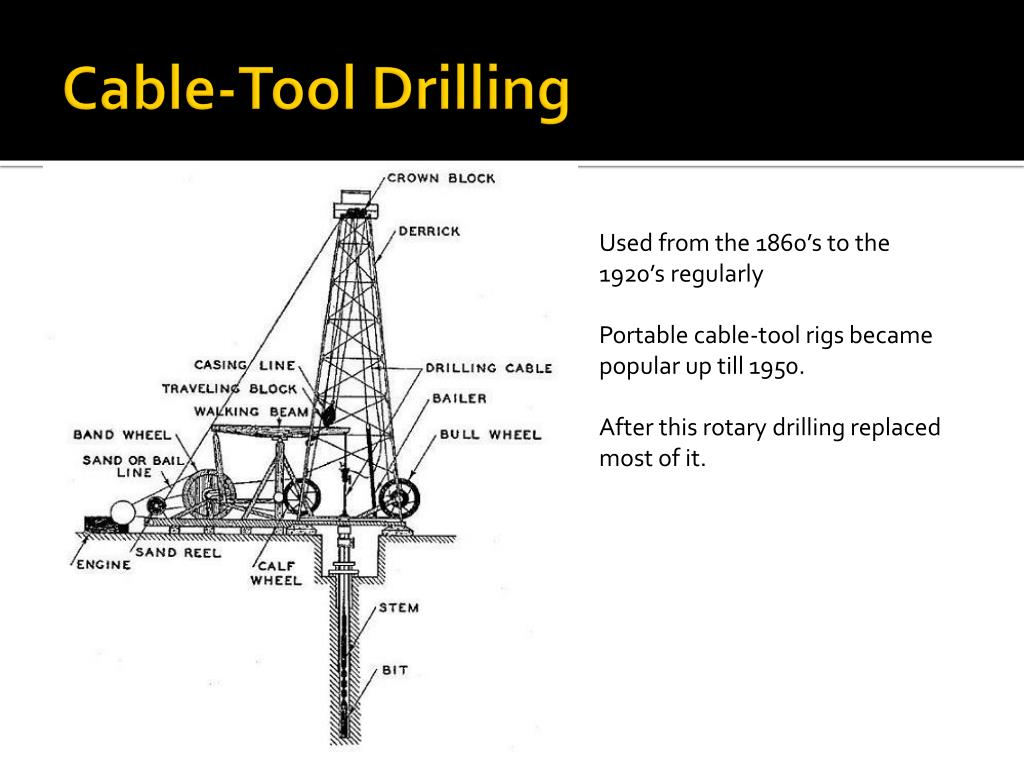 Cable-Tool Drilling