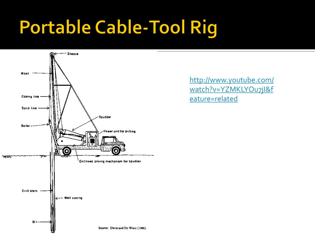 Portable Cable-Tool Rig