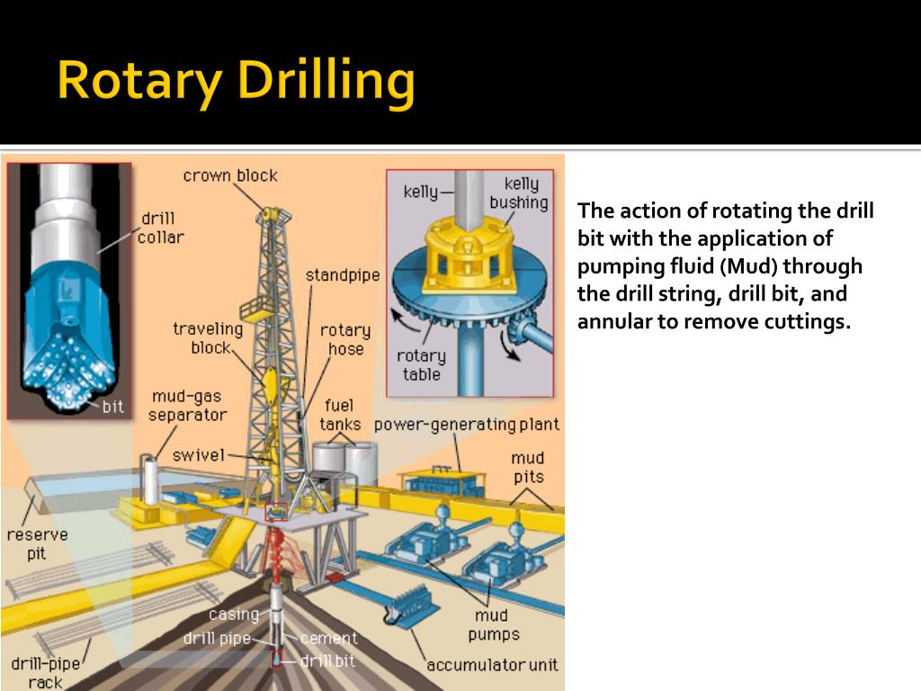 Rotary Drilling