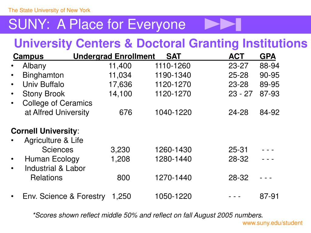 University Centers & Doctoral Granting Institutions