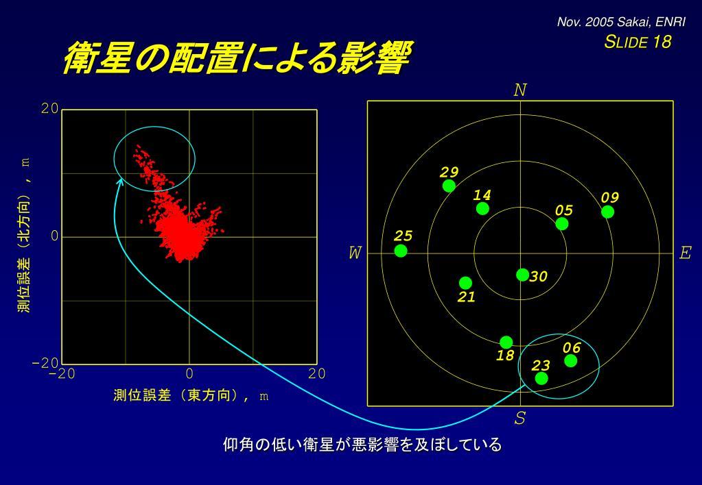衛星の配置による影響