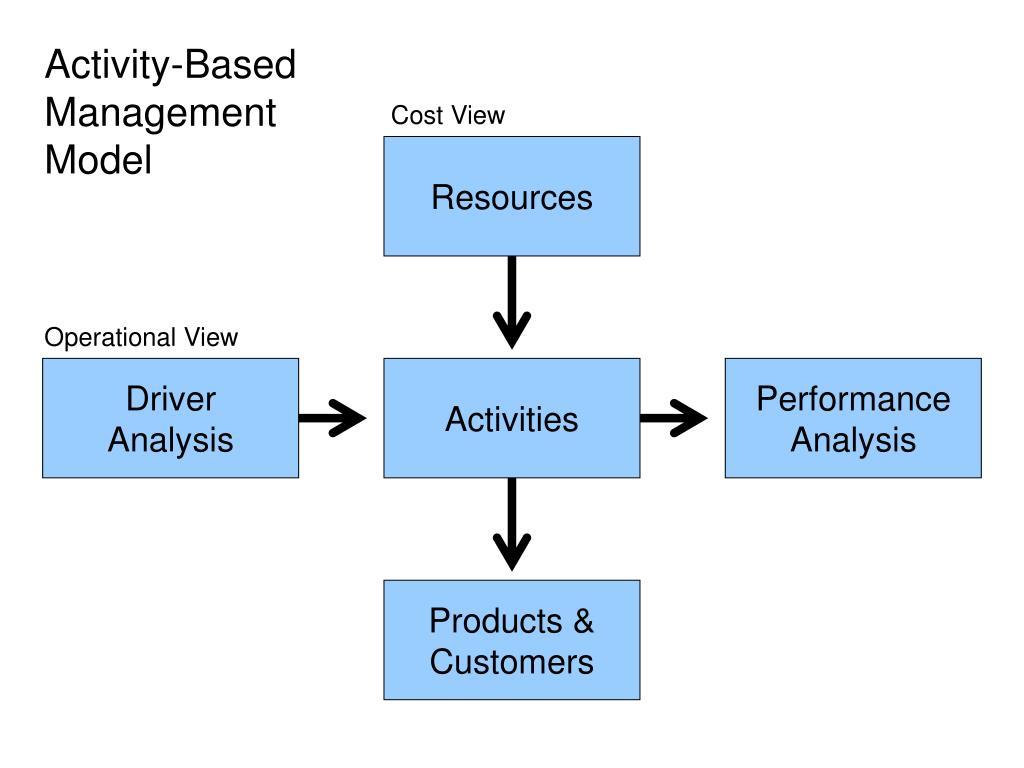 Activity-Based Management Model
