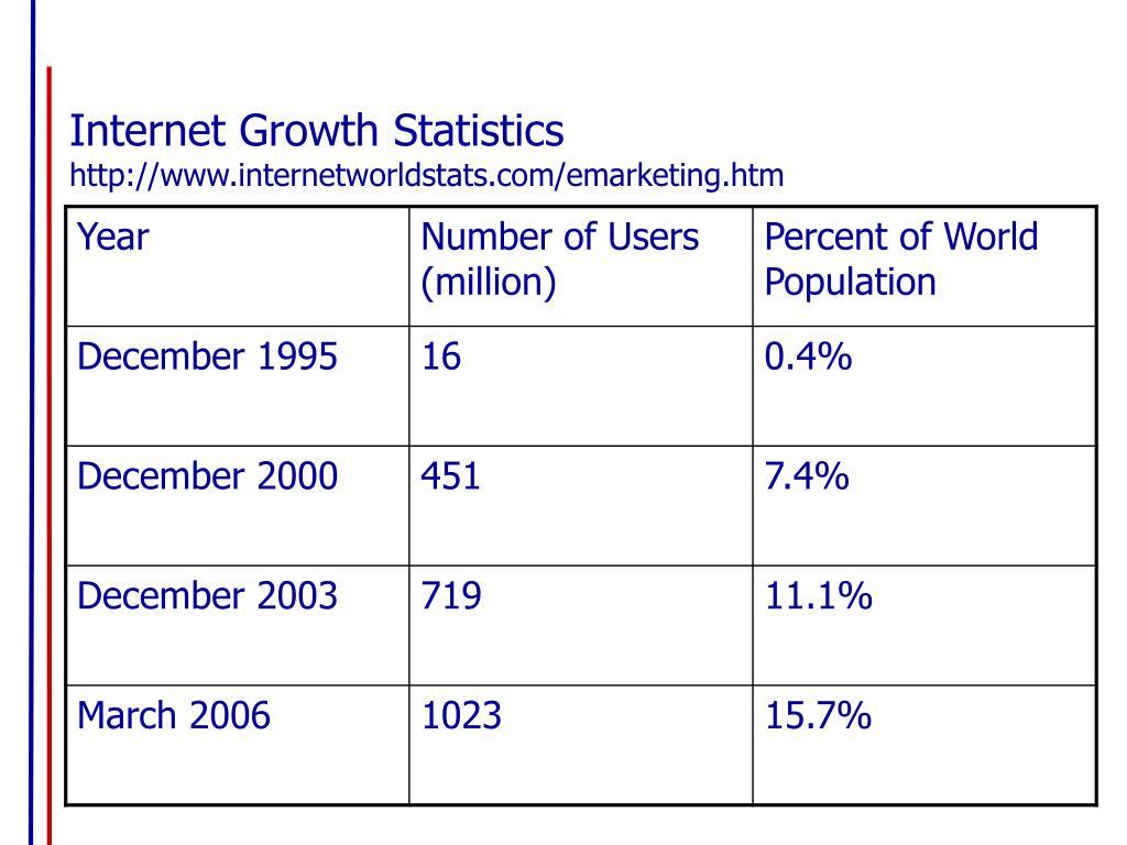Internet Growth Statistics