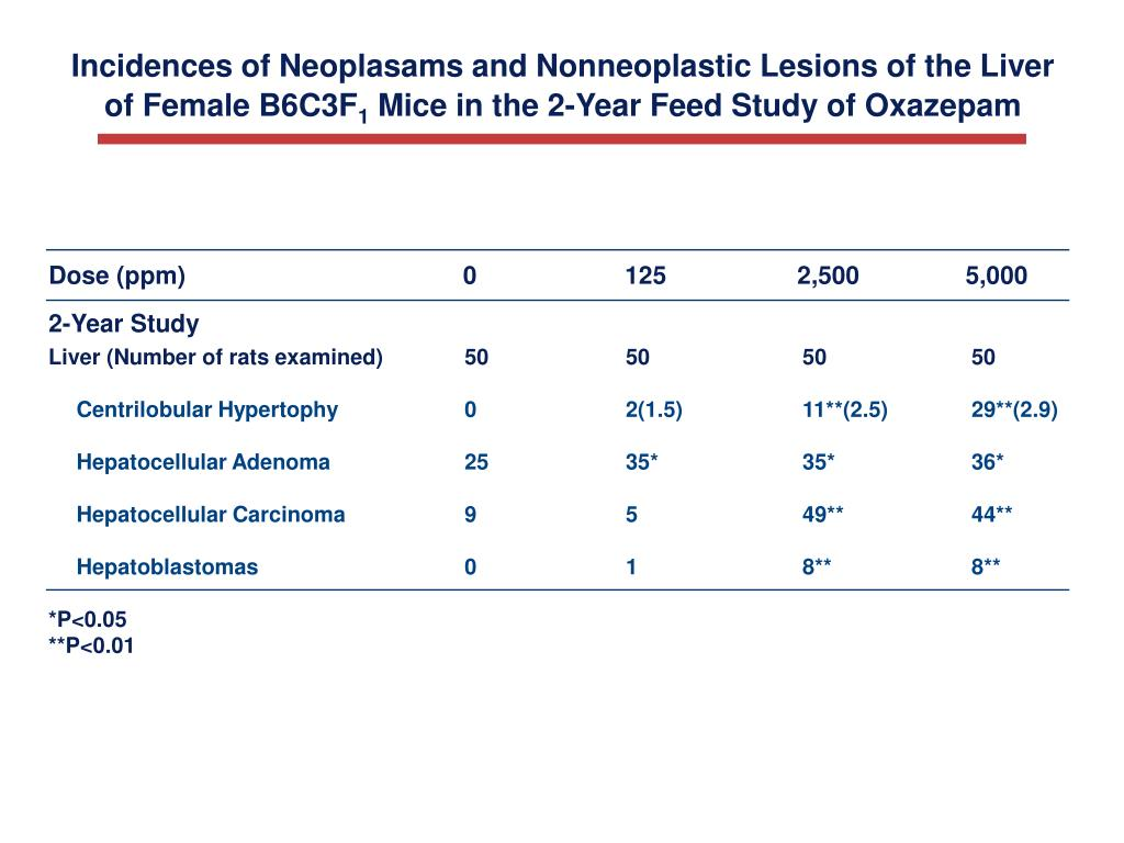 Incidences of Neoplasams and Nonneoplastic Lesions of the Liver
