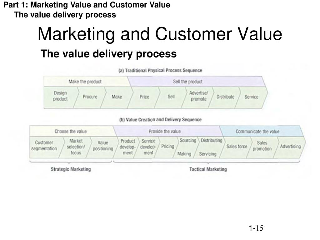 Marketing and Customer Value