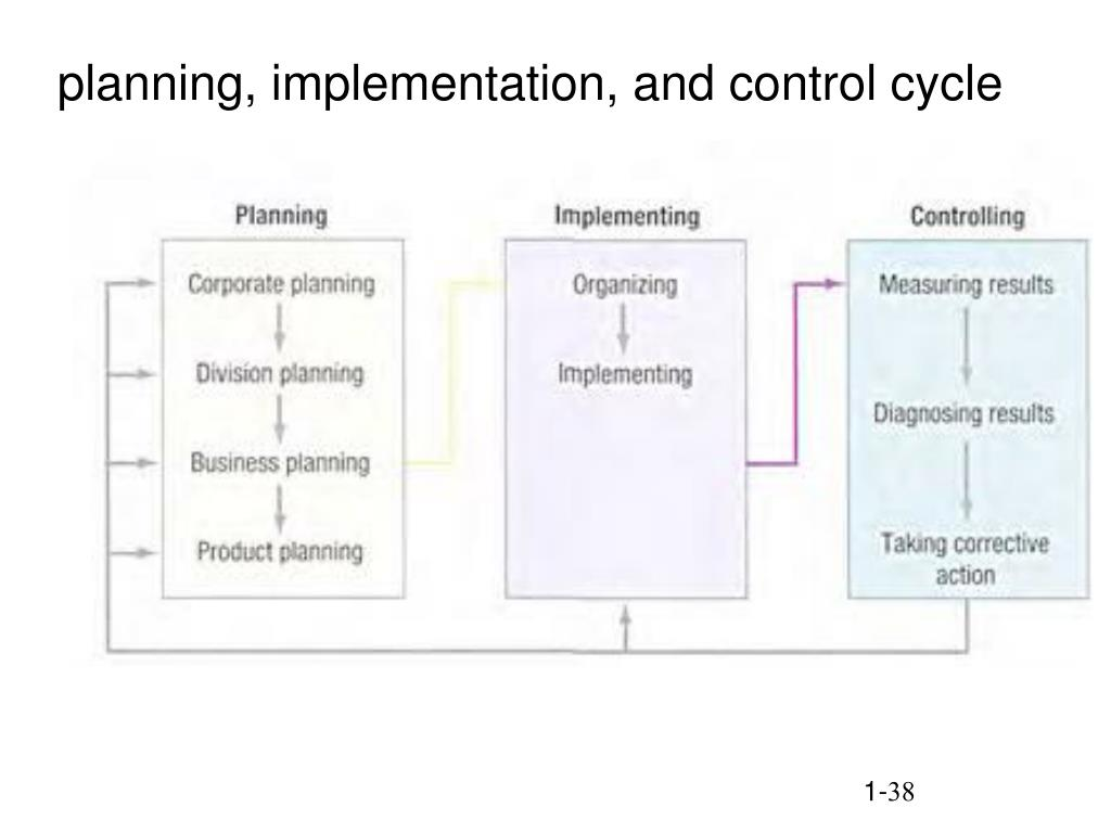 planning, implementation, and control cycle