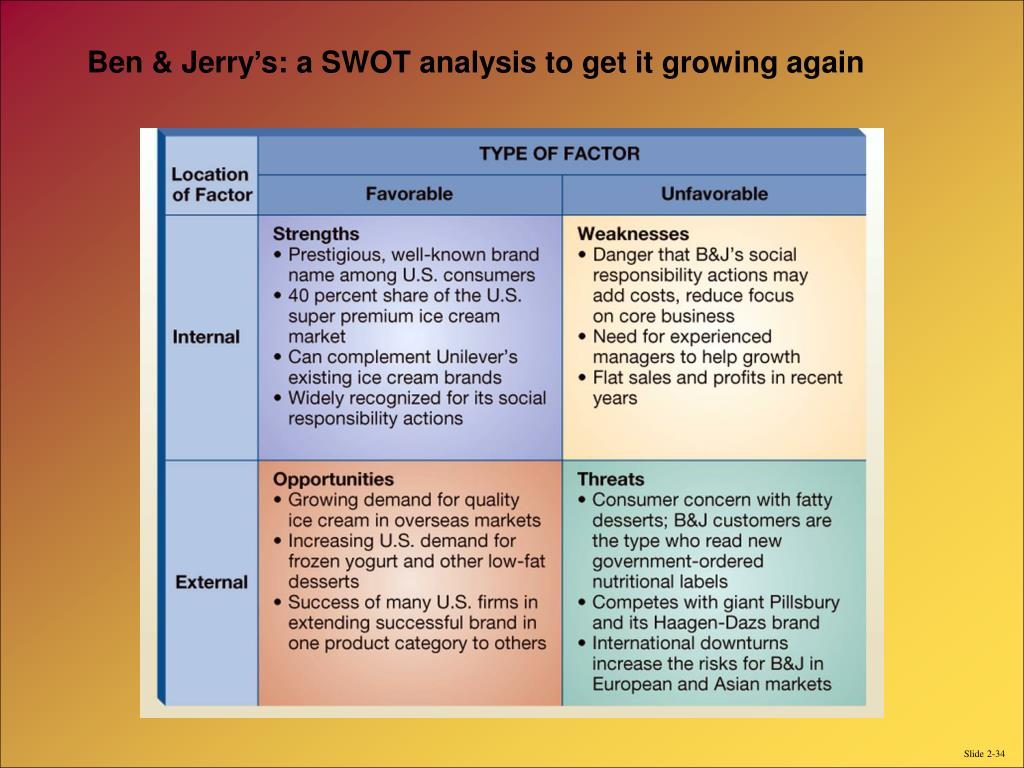 Ben & Jerry's: a SWOT analysis to get it growing again