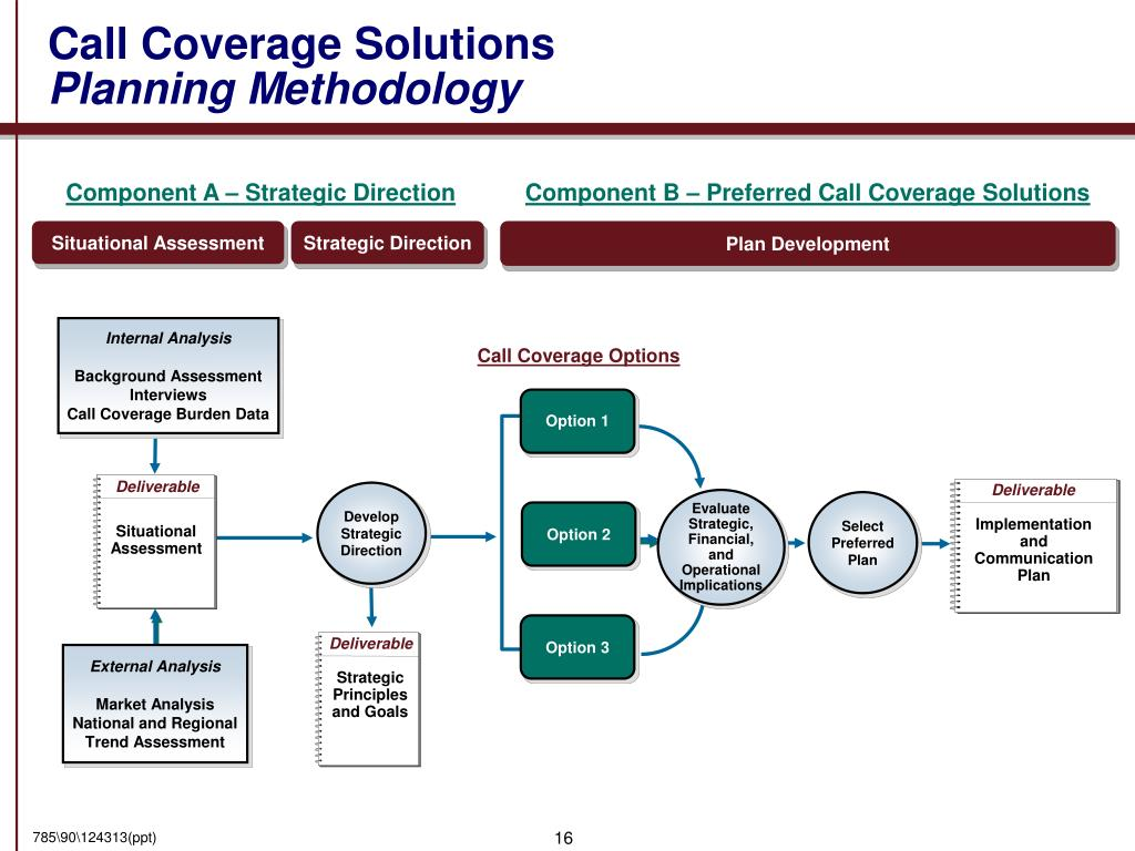 Call Coverage Solutions