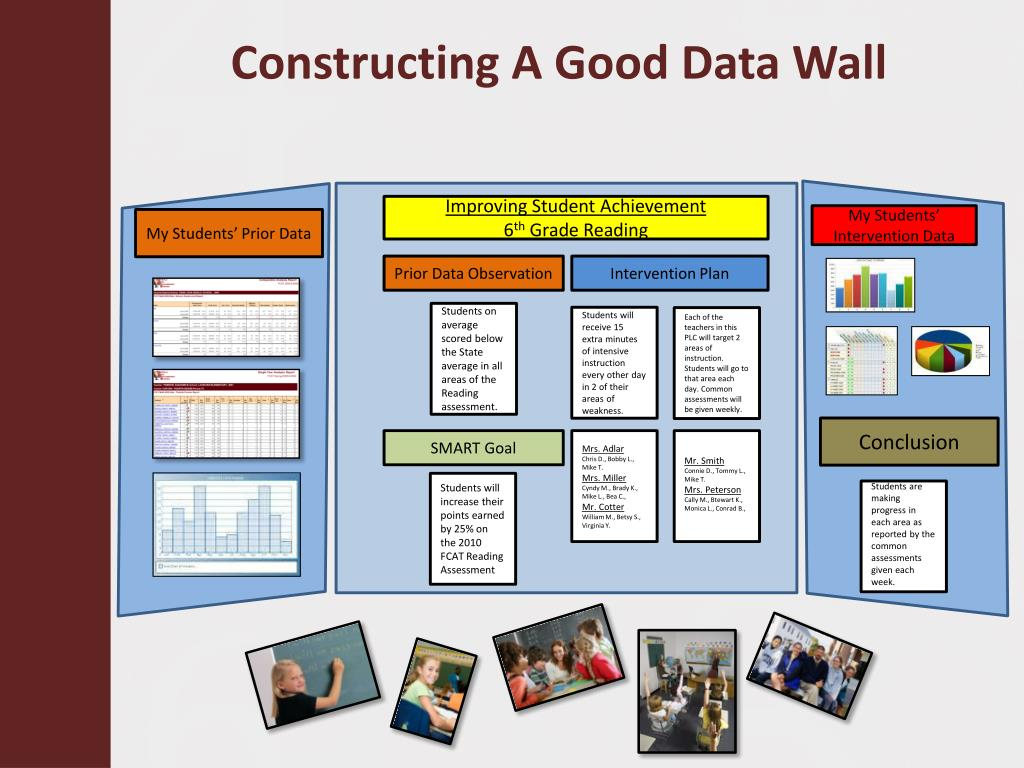 Constructing A Good Data Wall