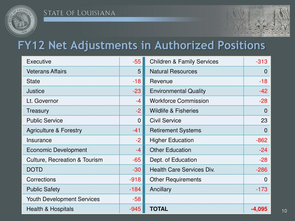 FY12 Net Adjustments in Authorized Positions