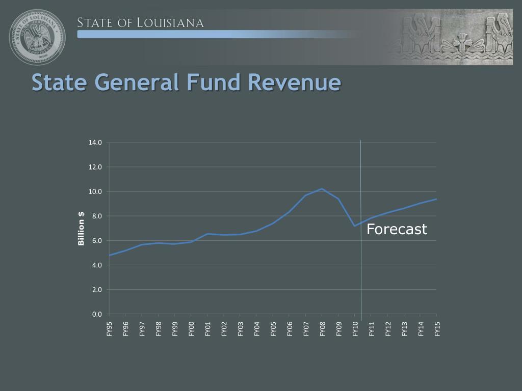 State General Fund Revenue