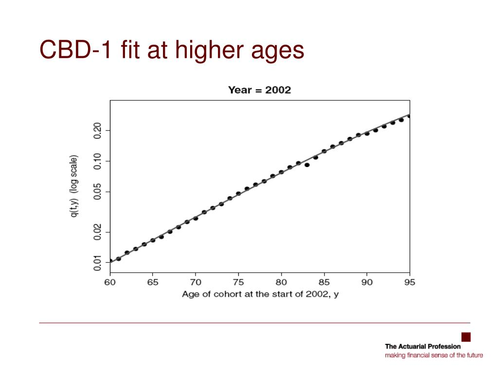 CBD-1 fit at higher ages