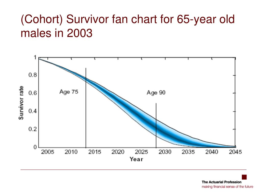 (Cohort) Survivor fan chart for 65-year old males in 2003