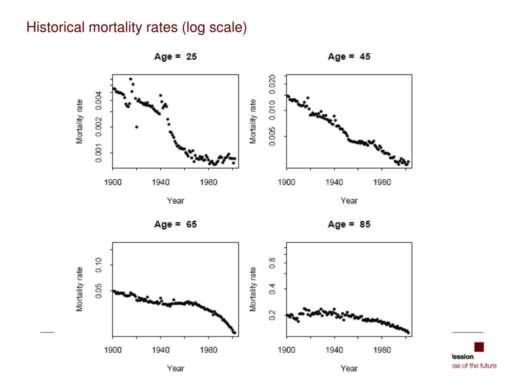 Historical mortality rates (log scale)