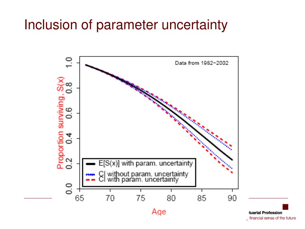 Inclusion of parameter uncertainty