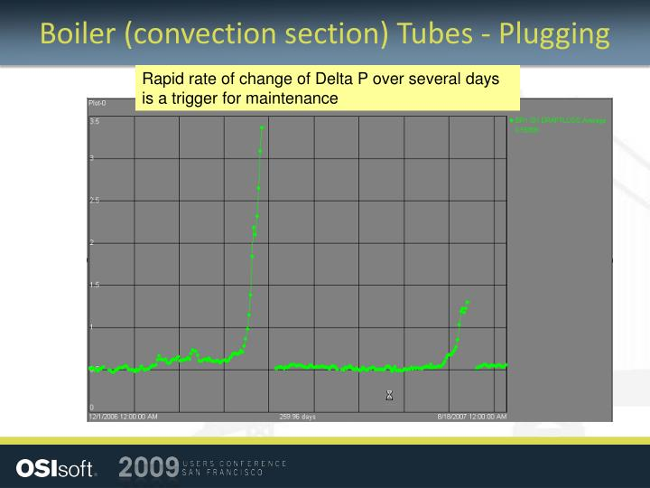 Boiler (convection section) Tubes - Plugging