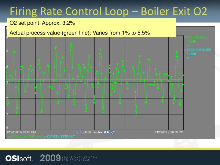 Firing Rate Control Loop – Boiler Exit O2