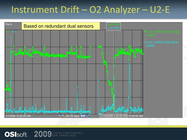 Instrument Drift – O2 Analyzer – U2-E